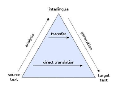 direct_translation_and_transfer_translation_pyramid_opt