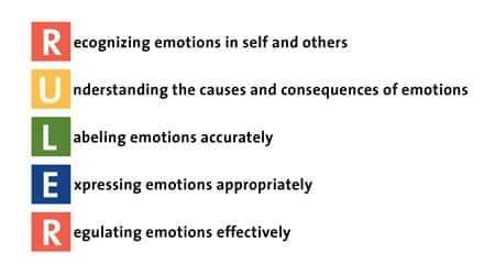 Centro de inteligencia emocional de la Universidad de Yale